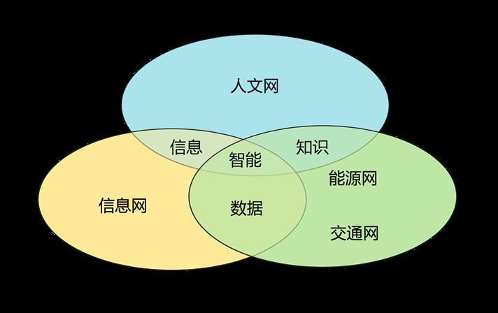 四网四流融合产业发展白皮书发布(附全文链接)